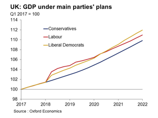 GDP Increases - Oxford Economics (Oxford Economics)