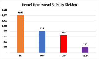 HH St Pauls HCC Results 2017