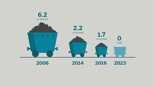 Coal Reduction Diagram Dong