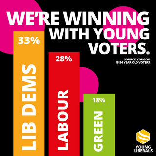 Youth Support for Lib Dems