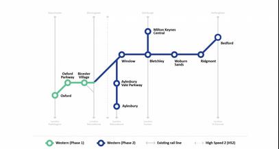 Western Section East West Rail (East West Rail Co)